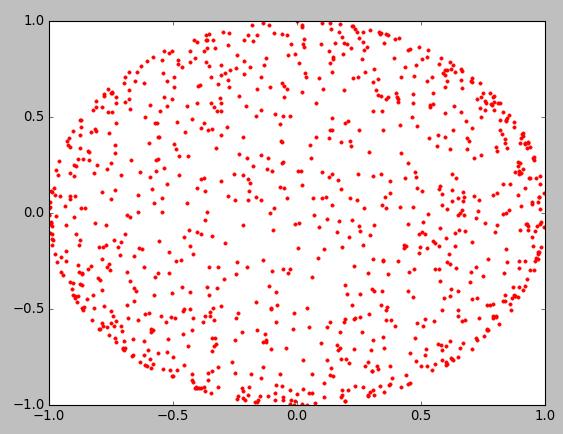 Uniformly distributed on unit circle