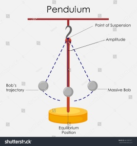 stock-vector-education-chart-of-physics-for-simple-pendulum-diagram-vector-illustration-661087471